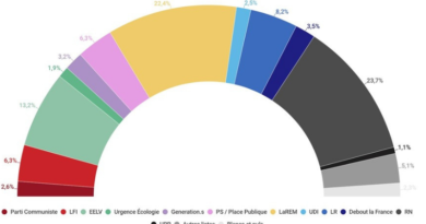 Un regard à chaud sur les élections européennes.